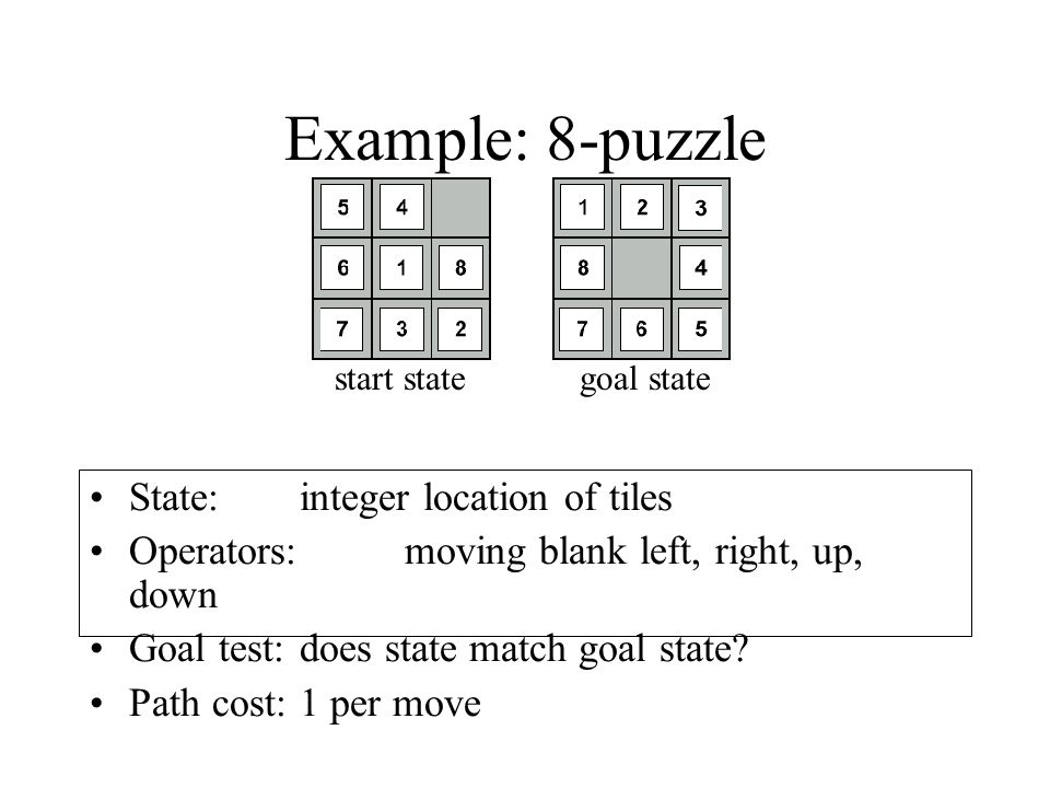 Example: 8-puzzle State: integer location of tiles