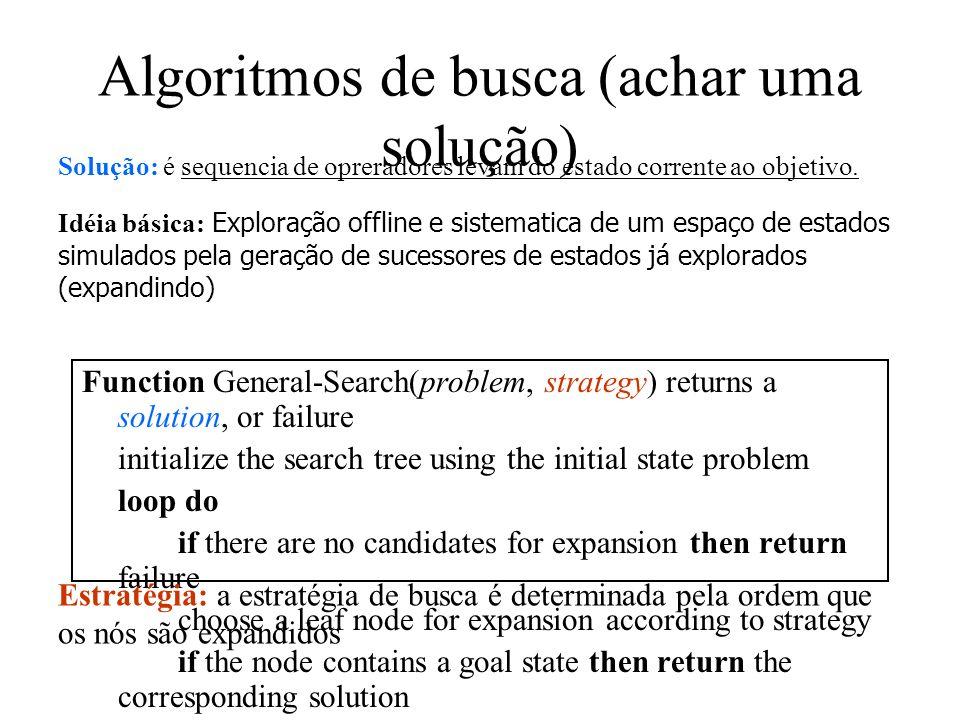 Algoritmos de busca (achar uma solução)