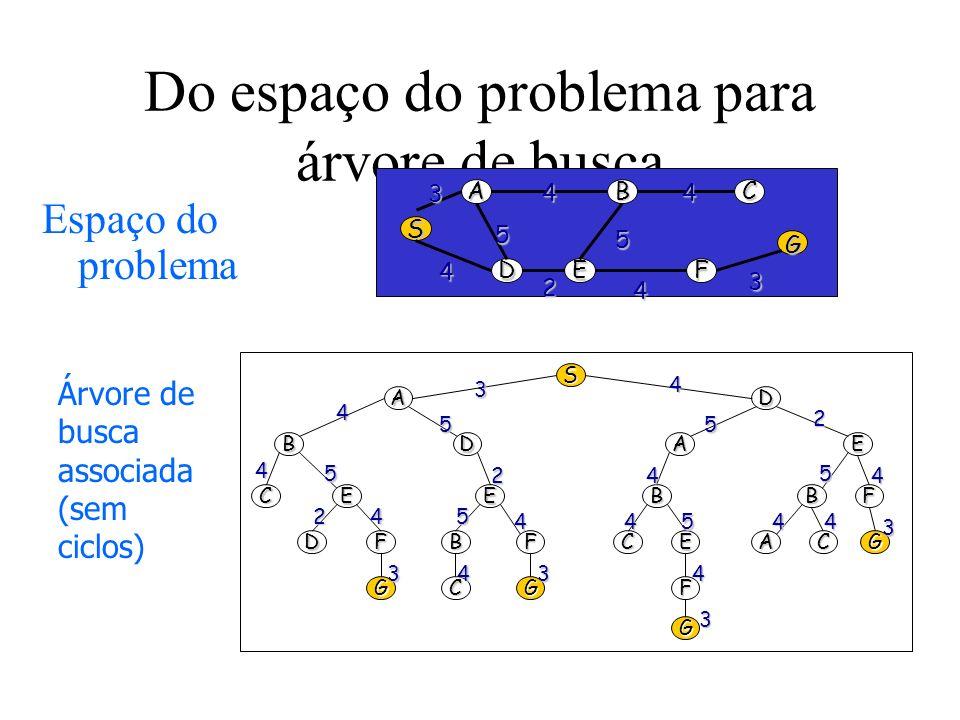 Do espaço do problema para árvore de busca