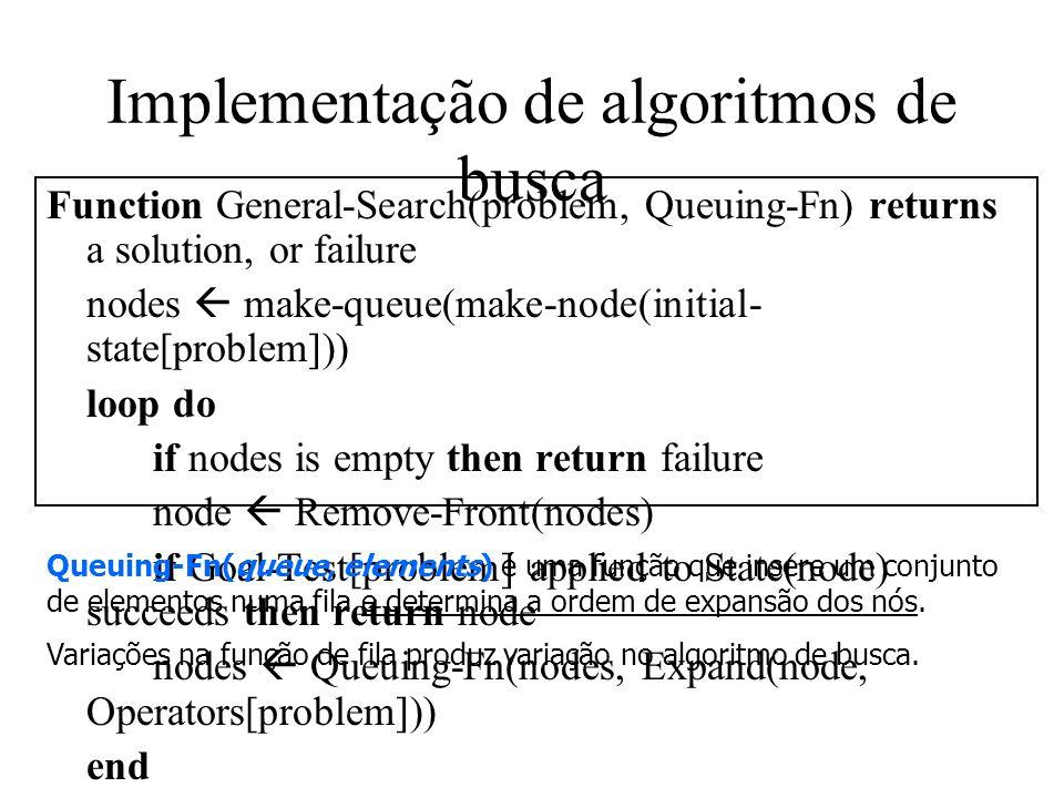 Implementação de algoritmos de busca