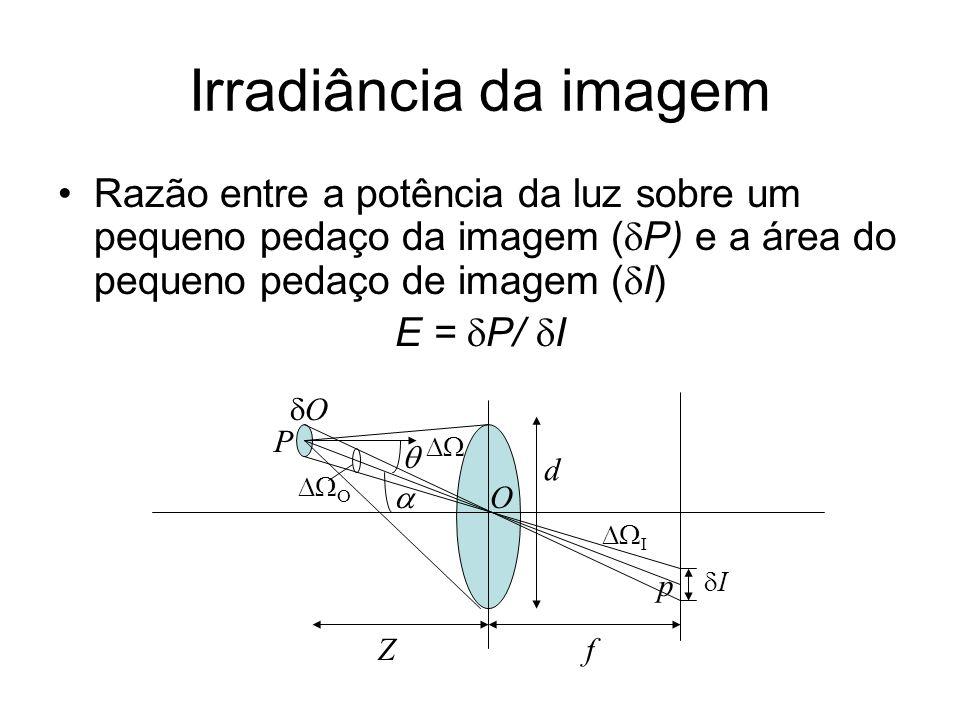 Irradiância da imagem Razão entre a potência da luz sobre um pequeno pedaço da imagem (P) e a área do pequeno pedaço de imagem (I)
