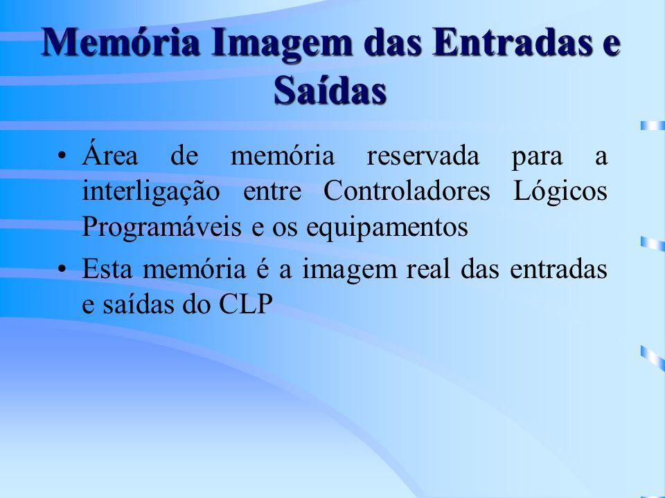 Memória Imagem das Entradas e Saídas