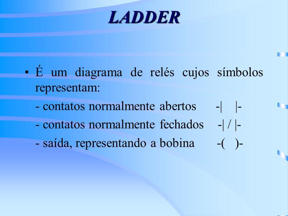 LADDER É um diagrama de relés cujos símbolos representam: