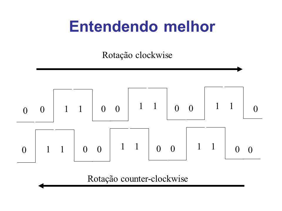 Rotação counter-clockwise