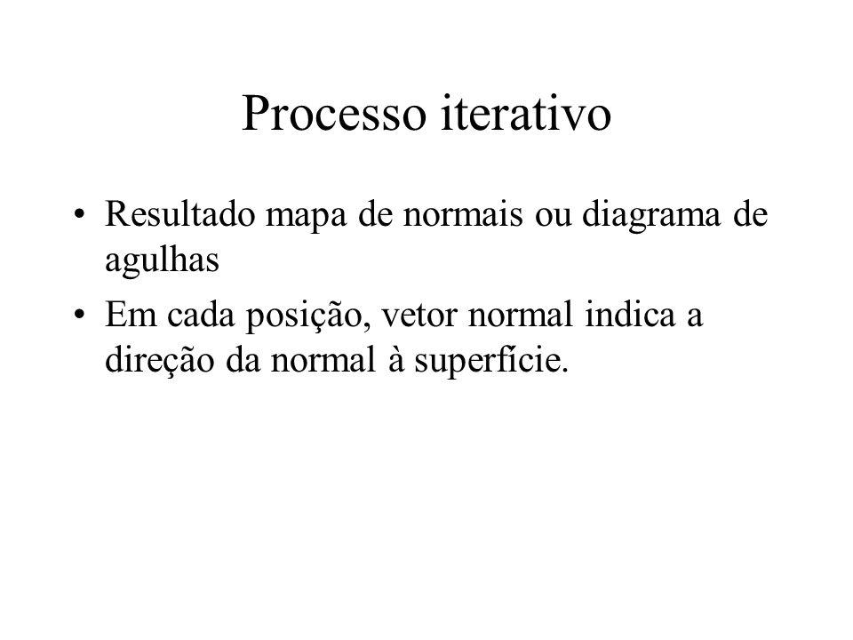 Processo iterativo Resultado mapa de normais ou diagrama de agulhas