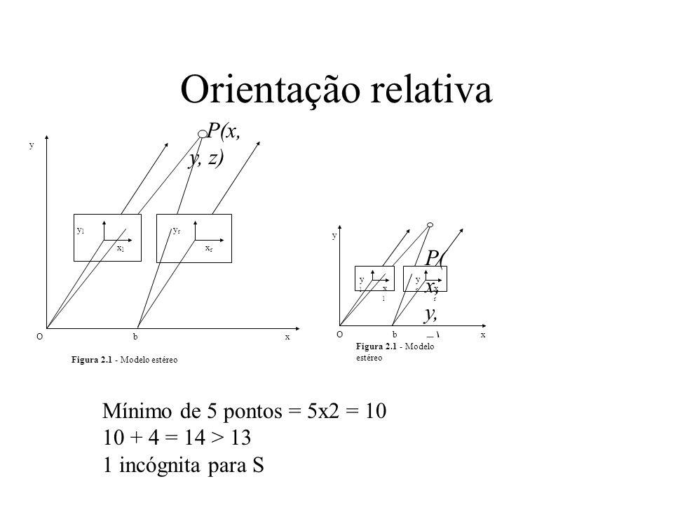 Orientação relativa P(x, y, z) P(x, y, z)