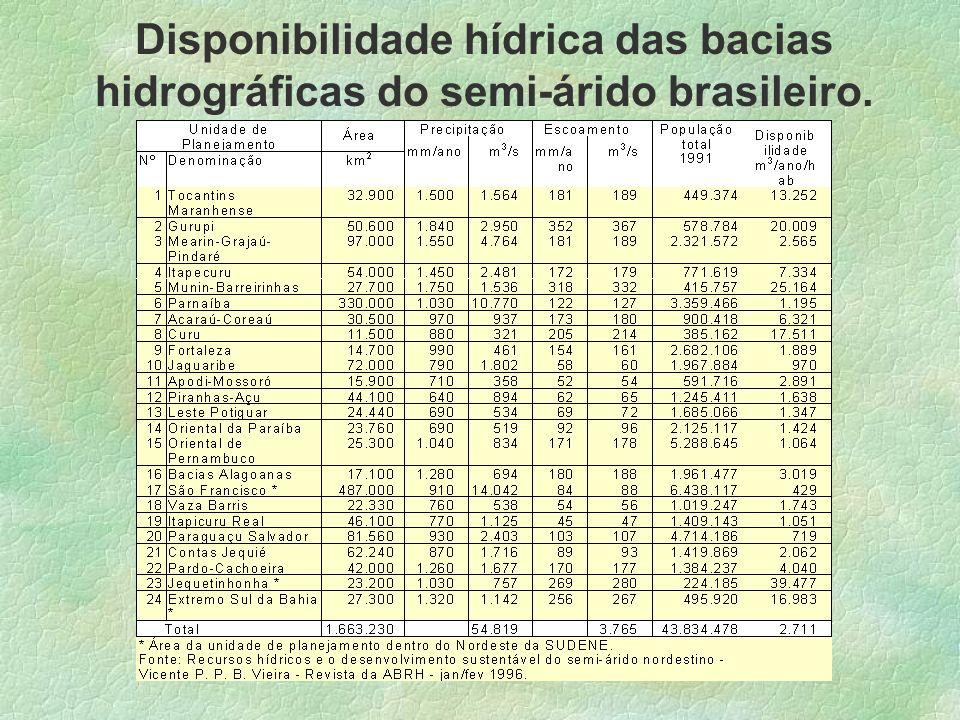 Disponibilidade hídrica das bacias hidrográficas do semi-árido brasileiro.