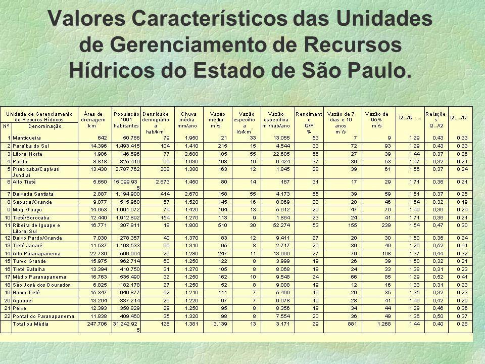 Valores Característicos das Unidades de Gerenciamento de Recursos Hídricos do Estado de São Paulo.