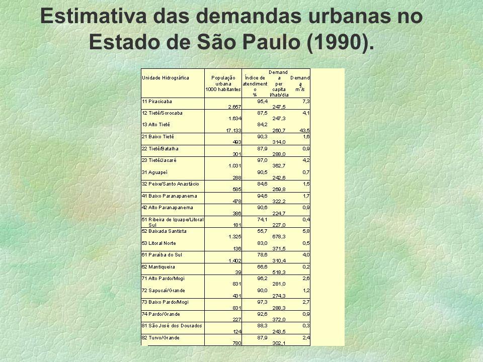Estimativa das demandas urbanas no Estado de São Paulo (1990).