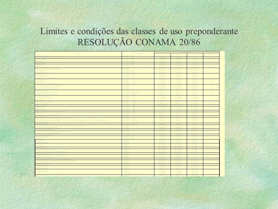 Limites e condições das classes de uso preponderante RESOLUÇÃO CONAMA 20/86