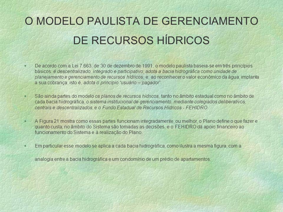 O MODELO PAULISTA DE GERENCIAMENTO DE RECURSOS HÍDRICOS