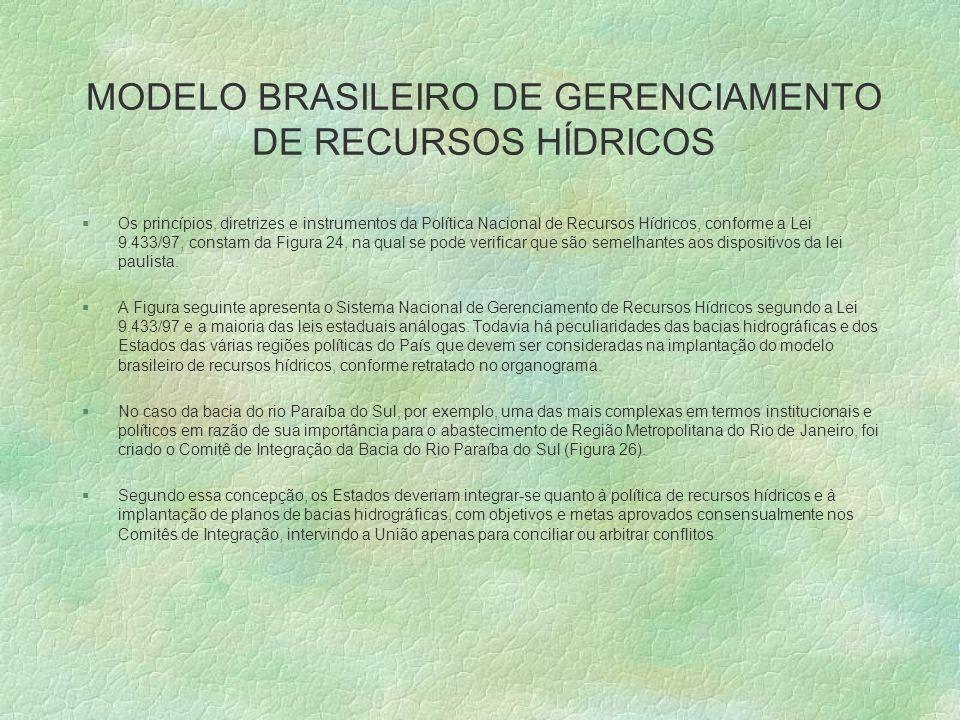 MODELO BRASILEIRO DE GERENCIAMENTO DE RECURSOS HÍDRICOS