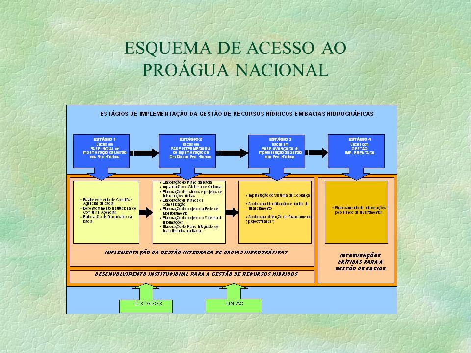 ESQUEMA DE ACESSO AO PROÁGUA NACIONAL