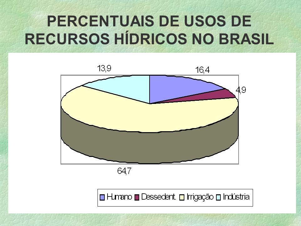 PERCENTUAIS DE USOS DE RECURSOS HÍDRICOS NO BRASIL