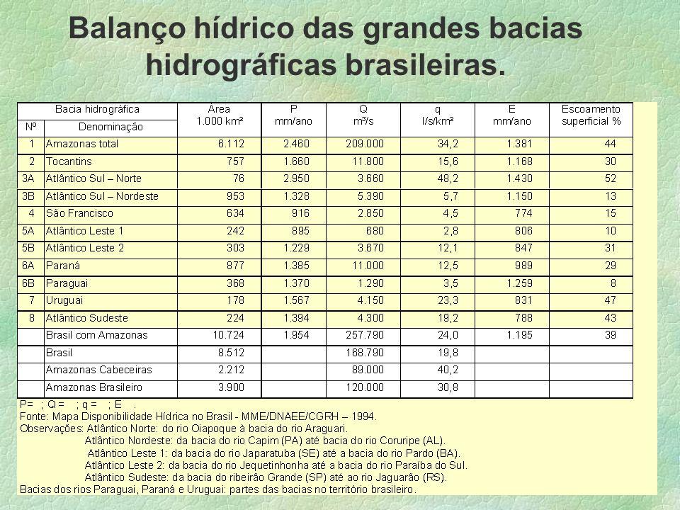 Balanço hídrico das grandes bacias hidrográficas brasileiras.