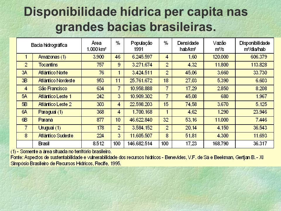 Disponibilidade hídrica per capita nas grandes bacias brasileiras.