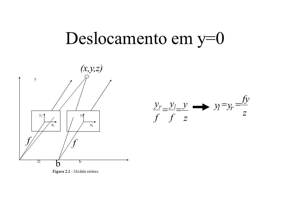 Deslocamento em y=0 (x,y,z) y fy z = yr f yl f y z = f f b l r y yl yr