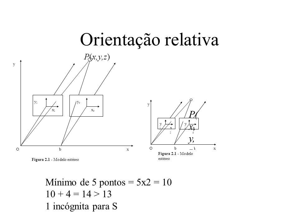 Orientação relativa P(x, y, z) Mínimo de 5 pontos = 5x2 = 10