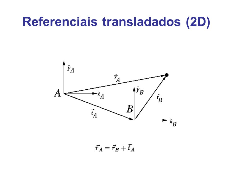 Referenciais transladados (2D)