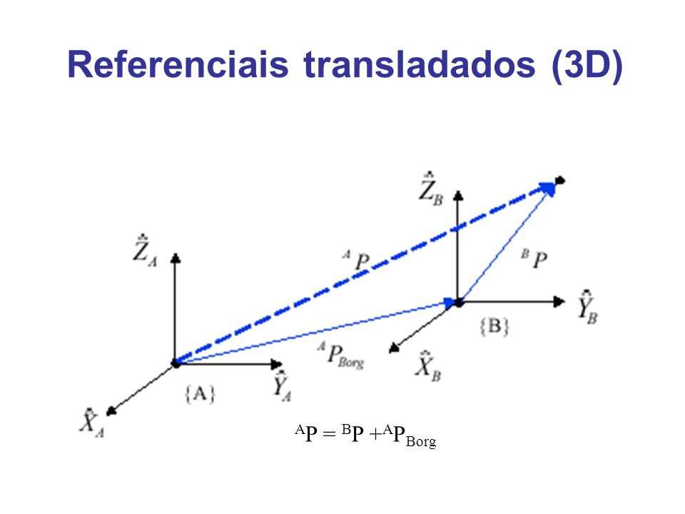 Referenciais transladados (3D)