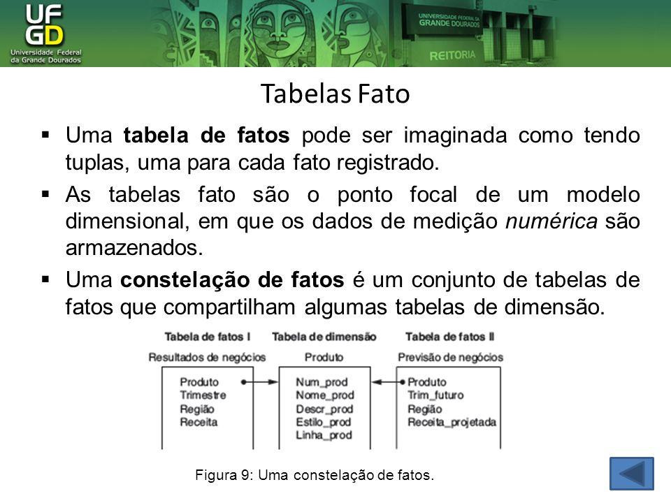 Tabelas Fato Uma tabela de fatos pode ser imaginada como tendo tuplas, uma para cada fato registrado.