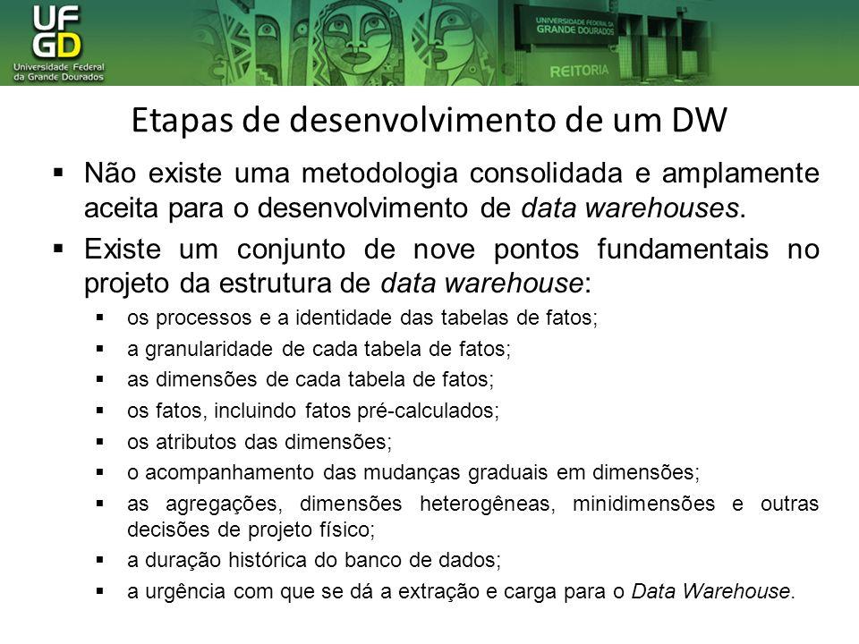 Etapas de desenvolvimento de um DW