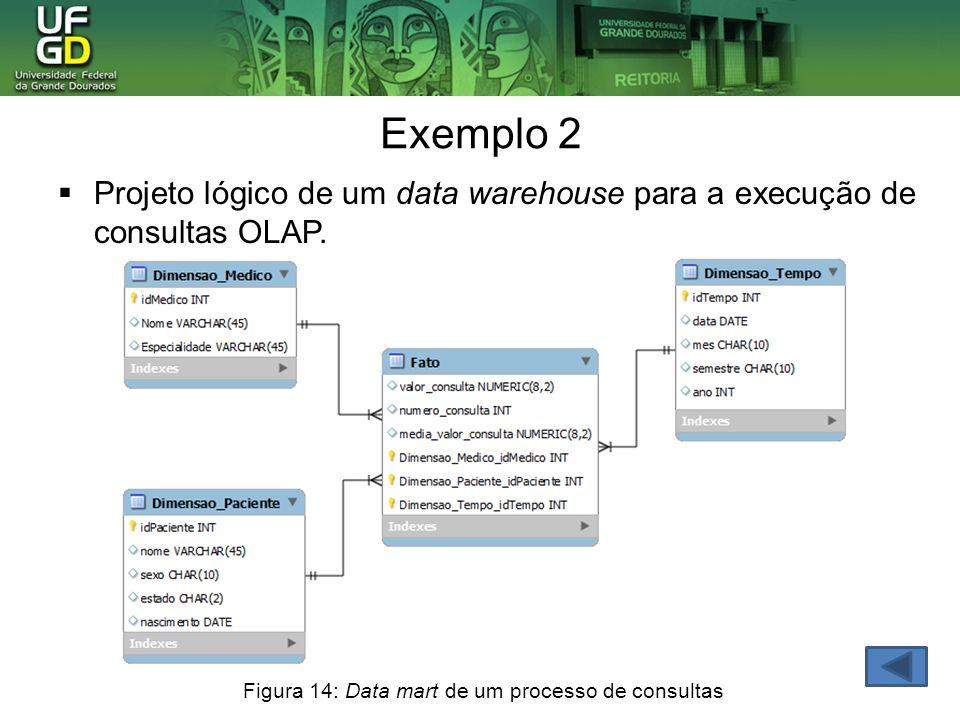 Exemplo 2Projeto lógico de um data warehouse para a execução de consultas OLAP.