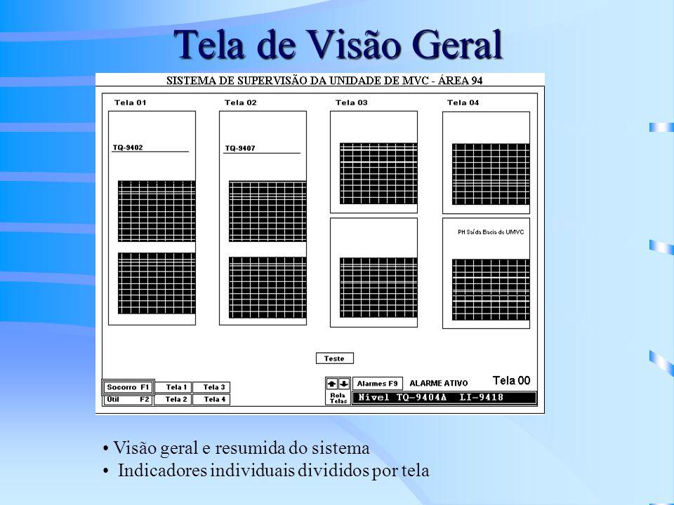 Tela de Visão Geral Visão geral e resumida do sistema