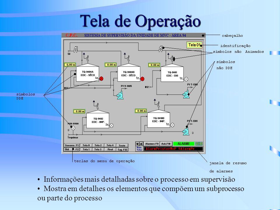Tela de Operação Informações mais detalhadas sobre o processo em supervisão.