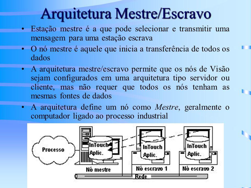 Arquitetura Mestre/Escravo