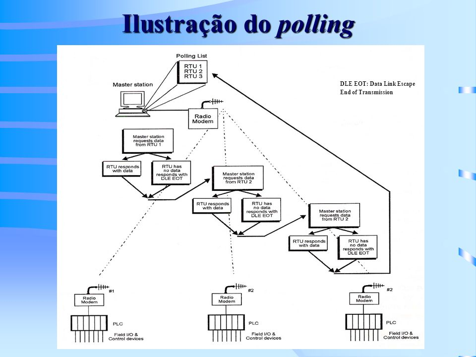 Ilustração do polling DLE EOT: Data Link Escape End of Transmission
