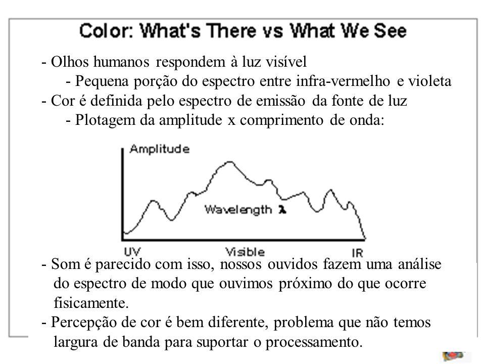 - Olhos humanos respondem à luz visível