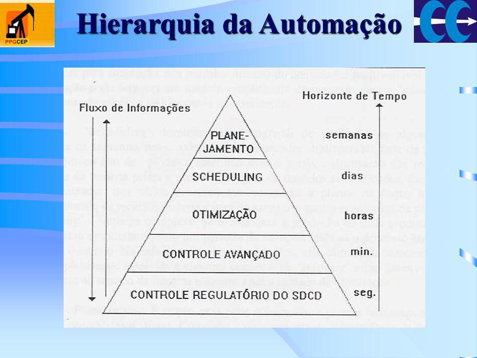 Hierarquia da Automação