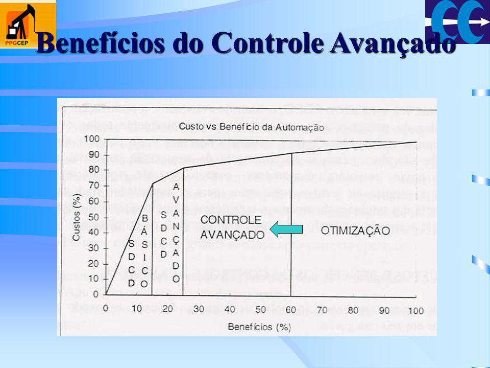 Benefícios do Controle Avançado