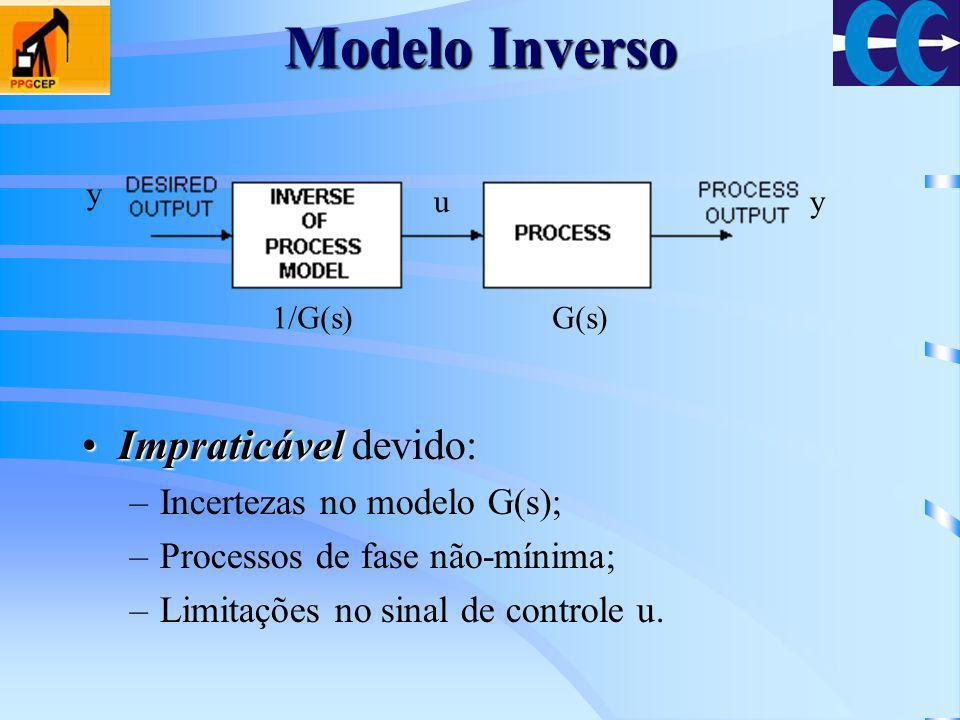 Modelo Inverso Impraticável devido: Incertezas no modelo G(s);