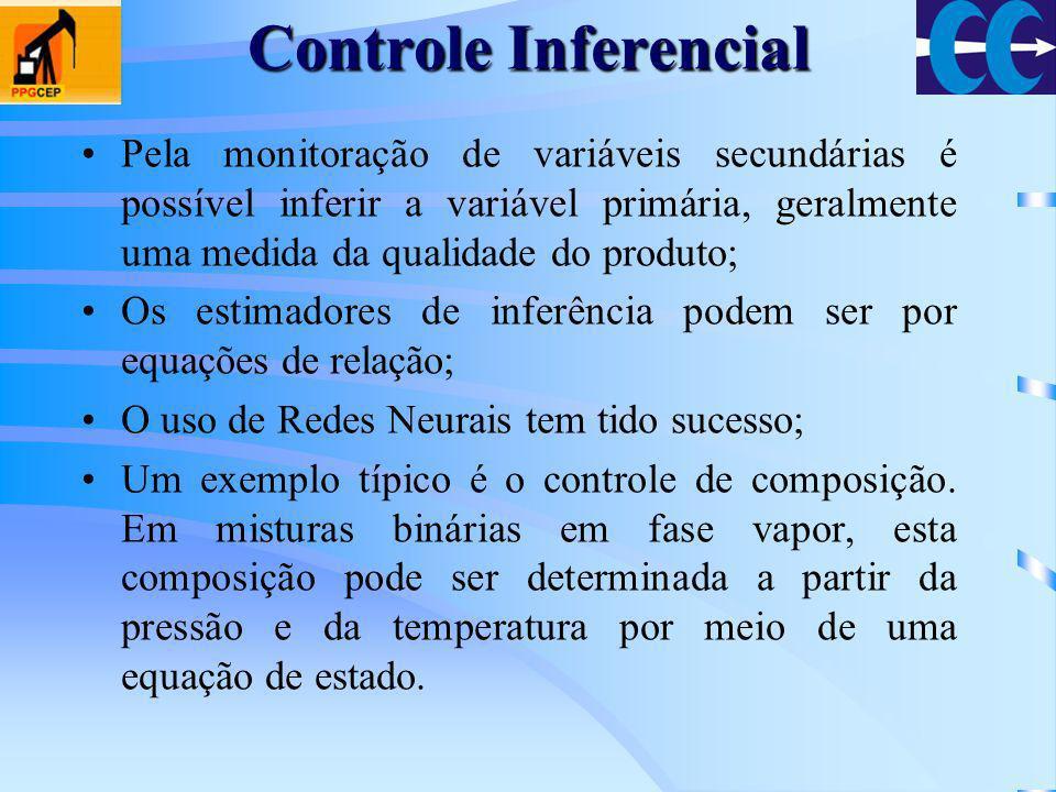 Controle Inferencial Pela monitoração de variáveis secundárias é possível inferir a variável primária, geralmente uma medida da qualidade do produto;