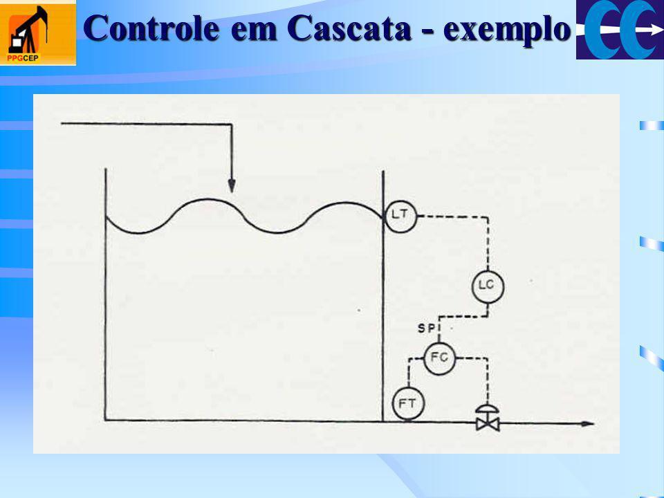 Controle em Cascata - exemplo