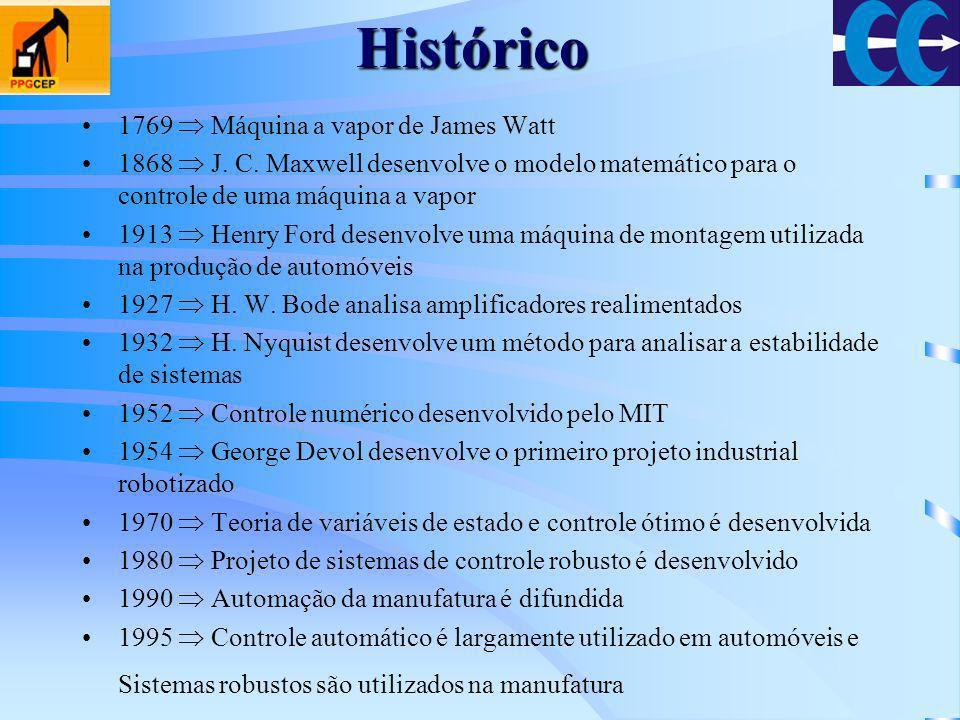 Histórico 1769  Máquina a vapor de James Watt