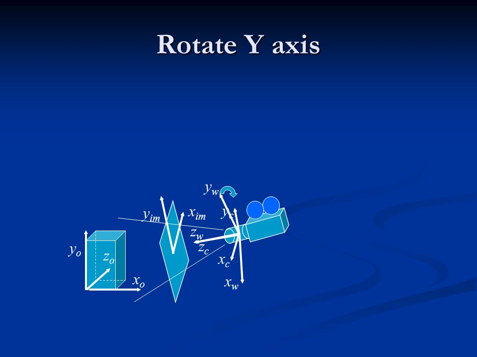 Rotate Y axis yw yim xim yc zw yo zc zo xc xo xw