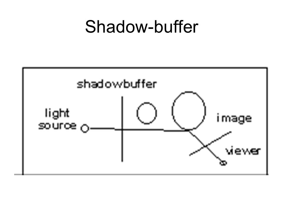 Shadow-buffer