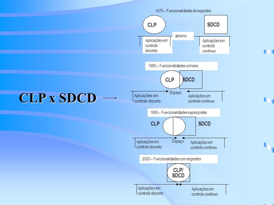 CLP x SDCD CLP SDCD CLP/ 1970 – Funcionalidades divergentes abismo