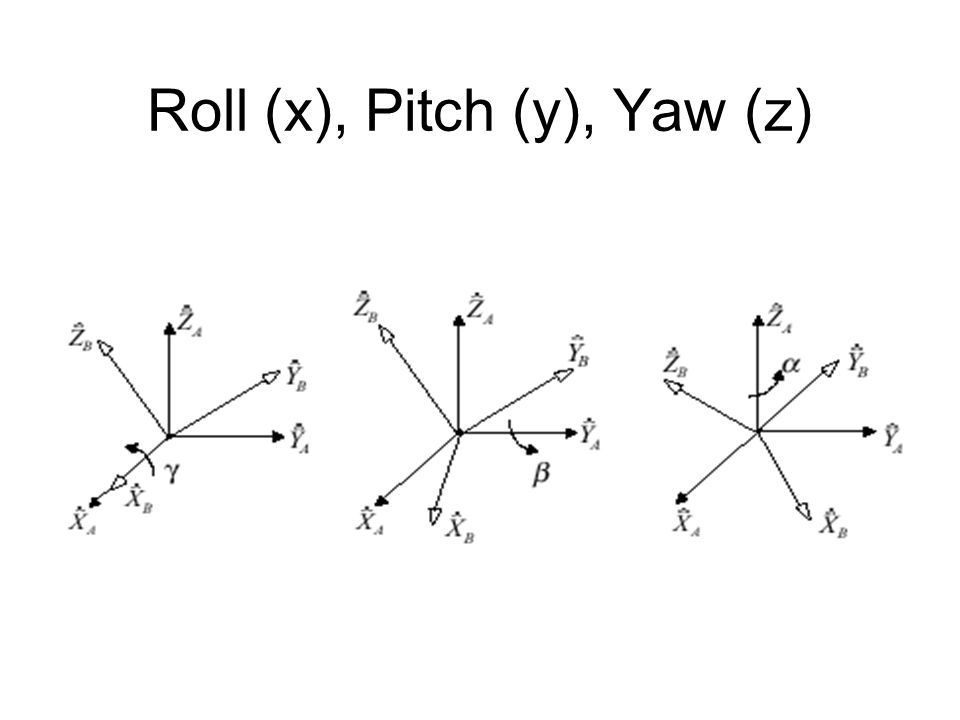 Roll (x), Pitch (y), Yaw (z)