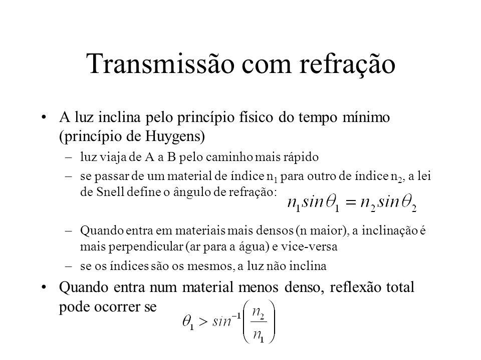 Transmissão com refração