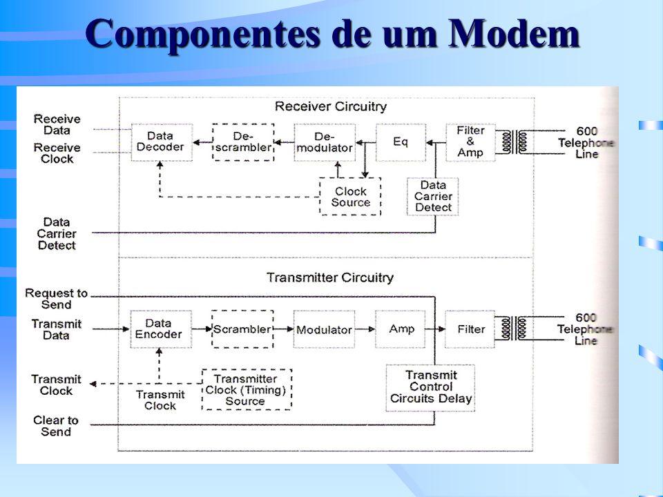 Componentes de um Modem