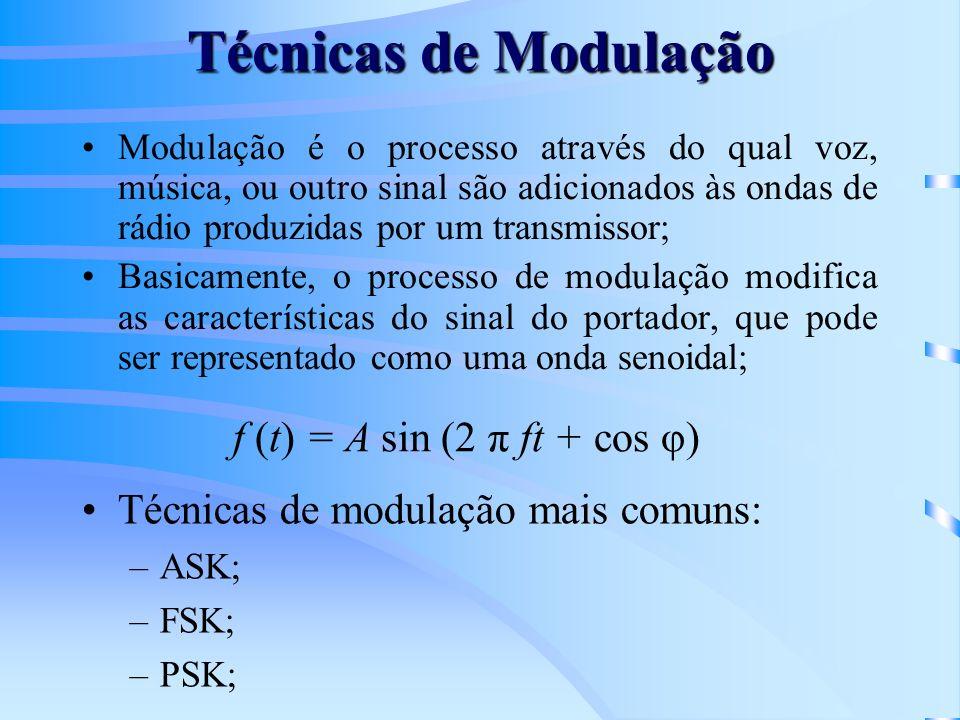 Técnicas de Modulação f (t) = A sin (2 π ft + cos φ)