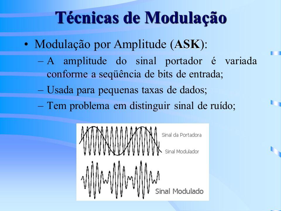 Técnicas de Modulação Modulação por Amplitude (ASK):