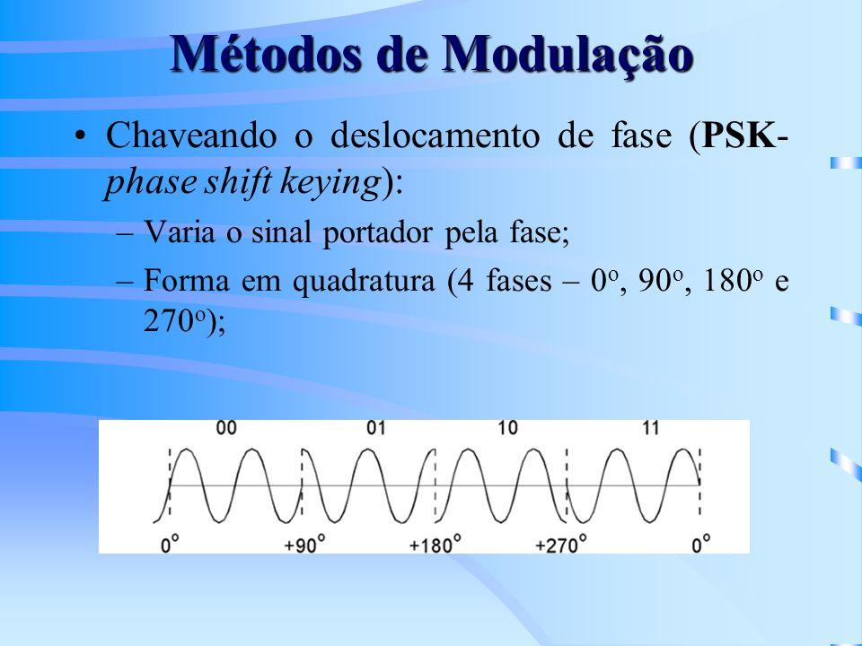 Métodos de Modulação Chaveando o deslocamento de fase (PSK- phase shift keying): Varia o sinal portador pela fase;