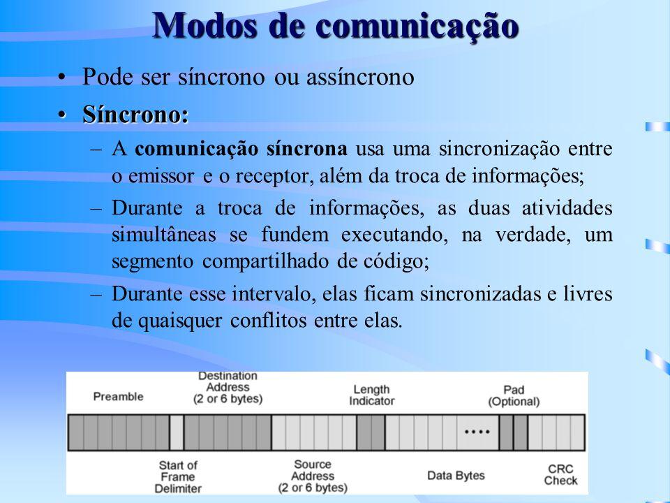 Modos de comunicação Pode ser síncrono ou assíncrono Síncrono: