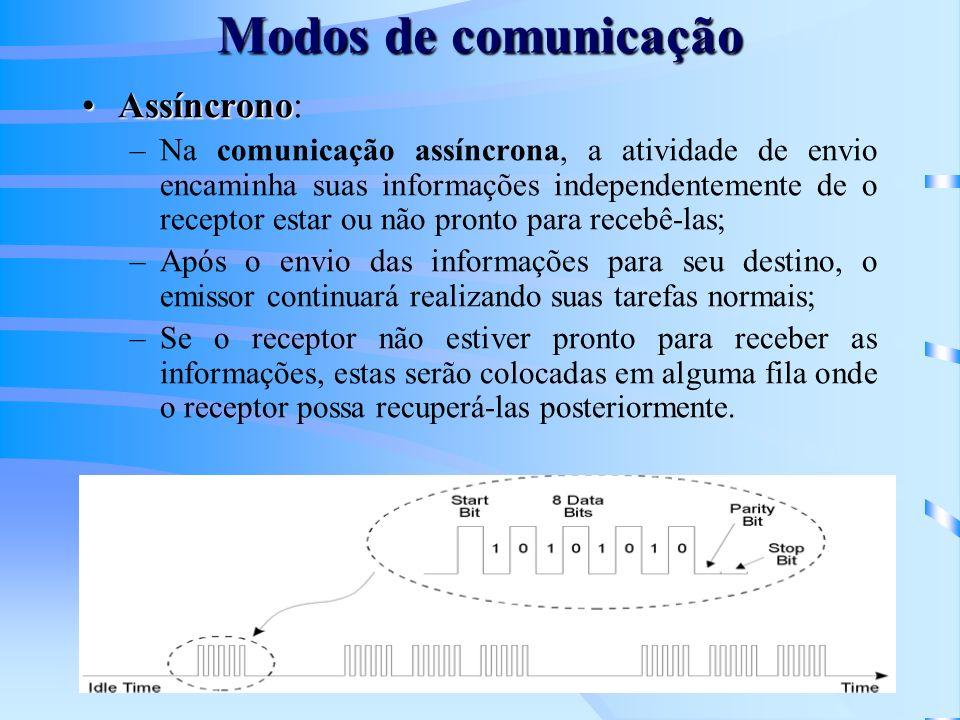 Modos de comunicação Assíncrono: