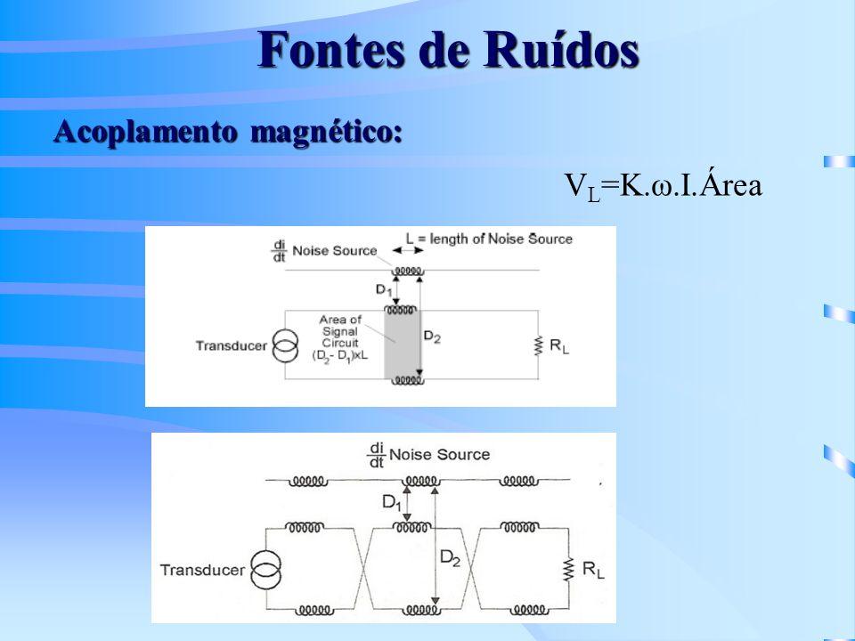 Fontes de Ruídos Acoplamento magnético: VL=K.ω.I.Área